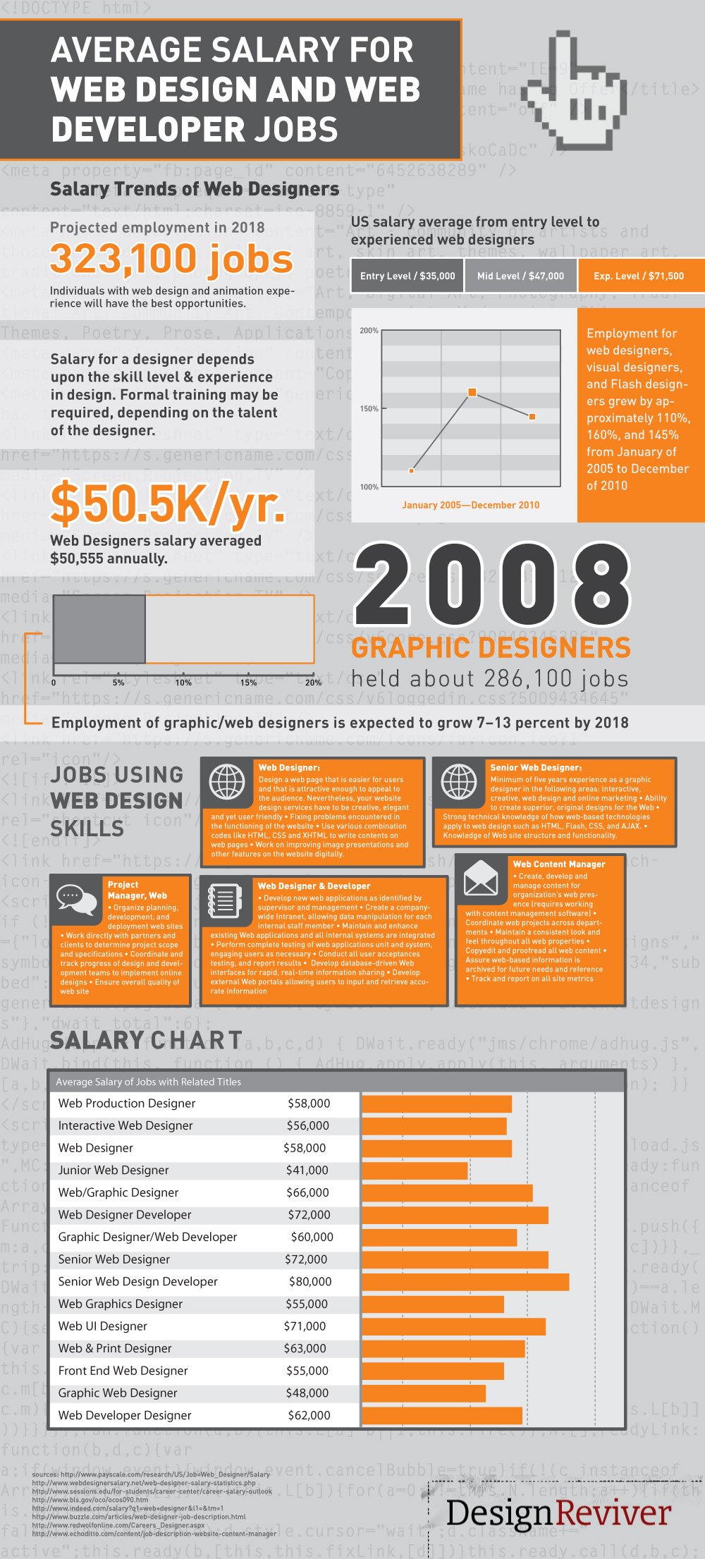 Infographic depicting web salary trends in the US.