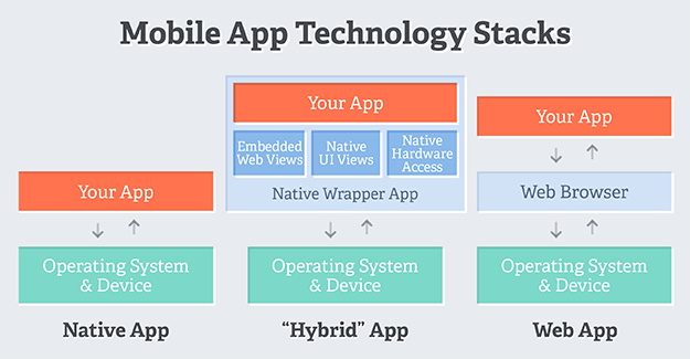 Mobile-App-Tech-Stacks