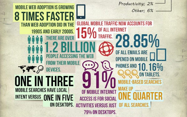 Mobile-Growth-Statistics-2013-infographic